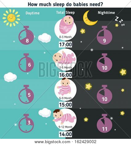 Baby child infographic presentation How much sleep do babies need?