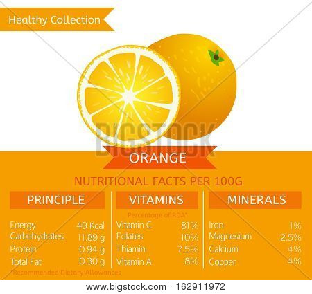 Orange health benefits. Vector illustration with useful nutritional facts. Essential vitamins and minerals in healthy food. Medical, healthcare and dietary concept.