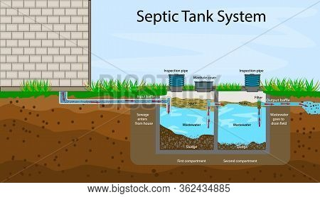 Septic Tank Diagram. Septic System And Drain Field Scheme. An Underground Septic Tank Illustration.
