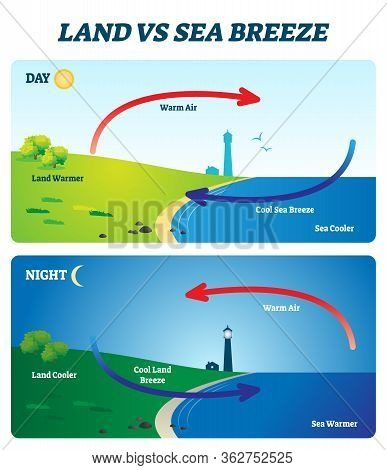 Land Vs Sea Breeze Vector Illustration. Labeled Educational Shore Wind Explanation Scheme. Day And N