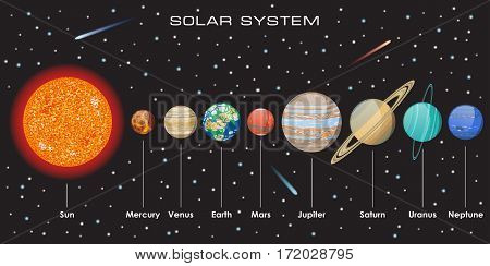 Illustration of our Solar System with Planets