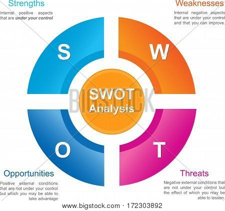 SWOT analysistemplate business presentation. SWOT Business Diagram