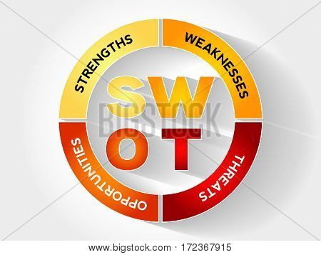 Swot Analysis Business Strategy