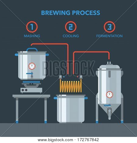 Home brewing process items. All you need for brew home made craft beer. Elements for home brewery. Mashing, cooling, fermentation. Creative vector infographic collection.