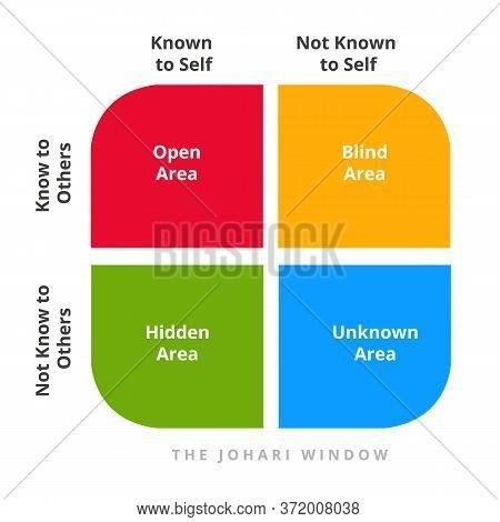 Johari Window Theory Open Blind Hidden Unknown Area Not Known Self In Diagram. Concept Psychology Co