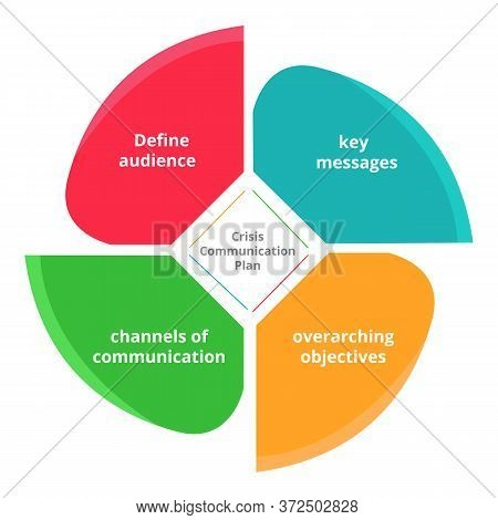Crisis Communication Plan Key Messages Overarching Objectives Channel Of Communication Define Audien