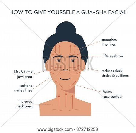 Infographic Of Gua Sha Scraper Facial Yoga. Massage Direction For Jade Roller. Acupuncture Anti-agin