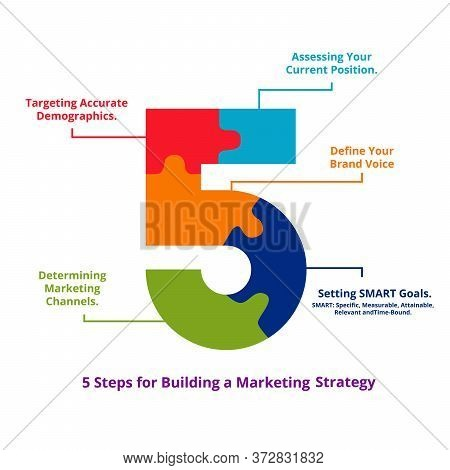 Five Steps For Building Marketing Strategy Assessing Your Current Position Define Your Brand Voice S