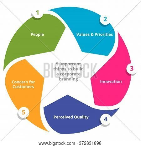 Five Important Things To Build A Corporate Branding People Value Priorities Innovation Perceived Qua
