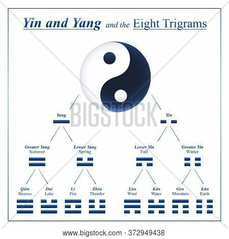 Yin Yang Combinations For Development And Composition Of The Eight Trigrams Of I Ching With Chinese