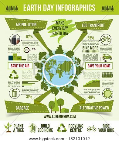 Earth Day infographic template. Eco green globe with trees, surrounded by eco transport, green energy, garbage recycling and air pollution statistic graph and chart with eco nature icons
