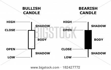 Japanese candlestick. Stock forex data presentation model. Japan candle. Bearish and bullish candlesticks. Vector illustration.