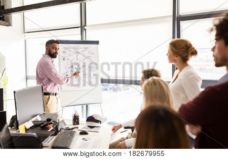 business, startup, presentation, strategy and people concept - man showing scheme on flipboard to creative team at office