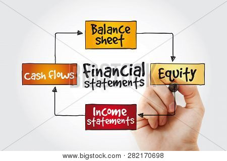 Financial Statements Mind Map With Marker, Business Management Strategy