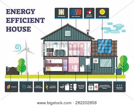 Energy Efficient House Vector Illustration. Labeled Sustainable Building Example. Power, Electricity