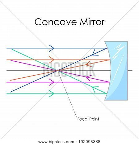 Education Chart of Physics for Concave Mirror Diagram. Vector illustration