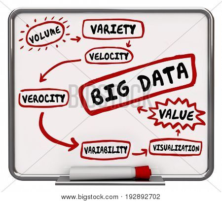 Big Data Diagram Variety Volume Velocity Words 3d Illustration