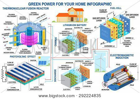 Green Power Generation Infographic Wind Turbine, Solar Panel, Battery, Fusion Reactor, Fuel Cell Vec