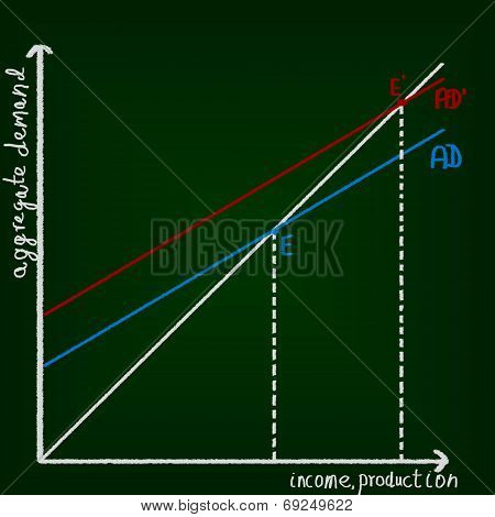 Economics chart drawing on chalkboard. Education concept. poster