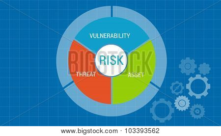 risk management asset vulnerability assessment concept