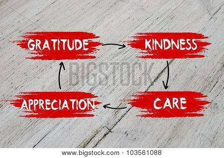 Gratitude, kindness, appreciation, care plan