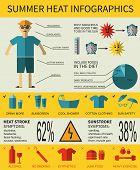 Health care infographics about summer heat stroke, symptoms and prevention. Vector illustration. poster