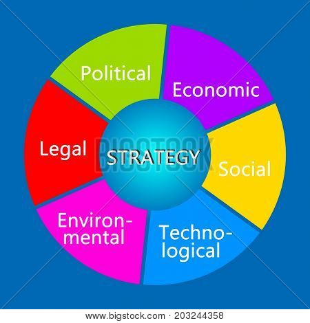 Management tool for strategy formulation