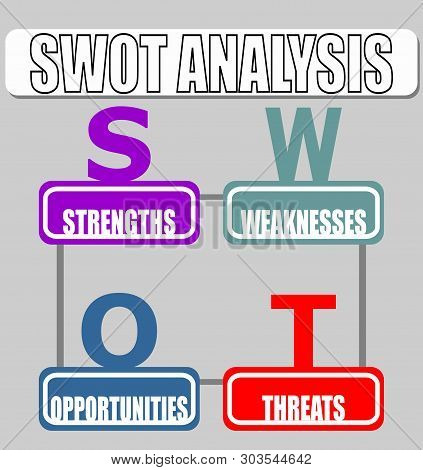 Strenghts And Weaknesses, Opportunities, Threats.. Swot Analysis Strategy Diagram In Minimalist Desi