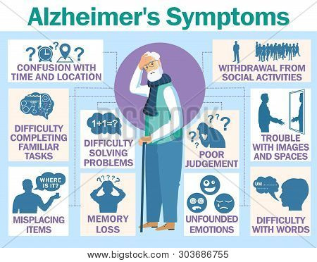 Alzheimer S Disease Vector Infographic About Signs And Symptoms