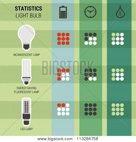 Infographic statistics different kinds of lamps LED light for phyto plants uptime, environmental characteristics, energy consumption poster