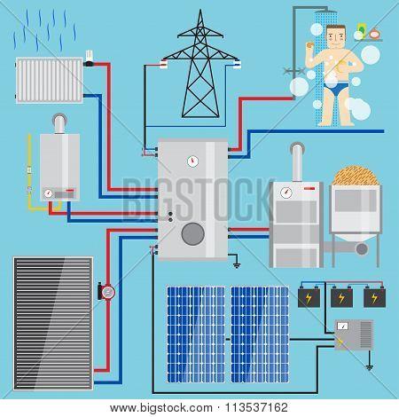 Energy-saving Heating System Set.  Set Includes-heat Accumulator, Gas Boiler,  Solar Battery,  Solar