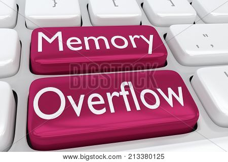 Memory Overflow Concept
