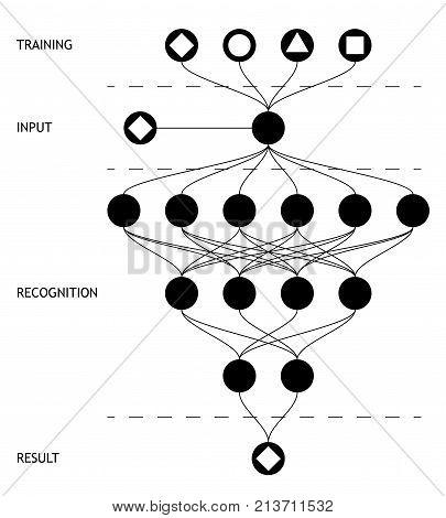 Neural net. Neuron network. Deep learning. Cognitive technology concept. Vector illustration