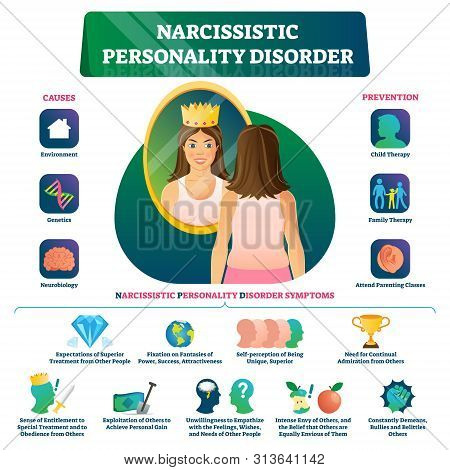 Narcissistic Personality Disorder Vector Illustration. Labeled Psychological Educational Long Term P