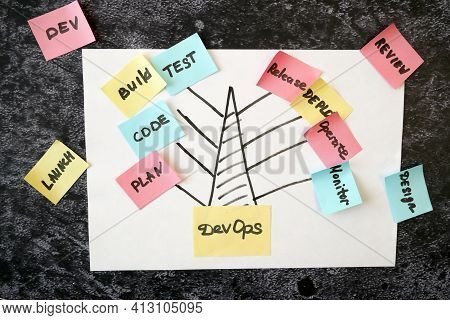 Software Scrum Agile Tree In Board With Paper Task, Closeup