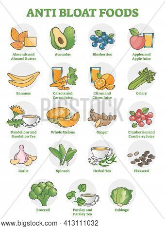 Anti Bloat Foods Collection With Labeled Food Products Examples Outline Set