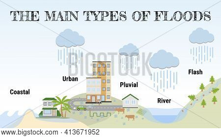 The Main Types Of Floods. Flooding Infographic. Flood Natural Disaster With Rainstorm, Weather Hazar