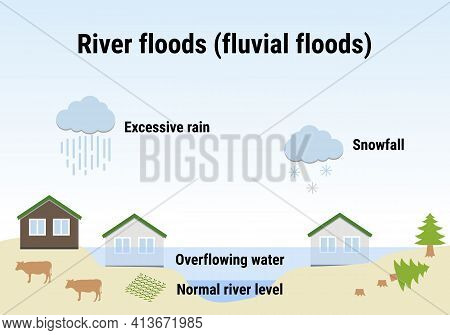 River Floods, Fluvial Floods. Flooding Infographic. Flood Natural Disaster With Rainstorm, Weather H