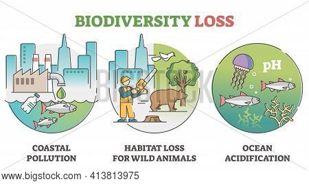 Biodiversity Loss Issues And Causes As Climate Wildlife Problem Outline Set