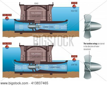 Vector Illustration Of Schematic Representation Of Tidal Power Plant.
