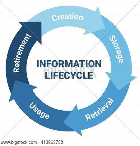 Information Lifecycle Management Scheme. Methodology Circle Diagram With Creation, Storage, Retrieva