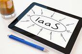 IaaS - Infrastructure as a Service - text concept on a mobile tablet computer on a desk - 3d render illustration. poster