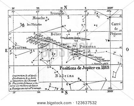 Movement and position of Jupiter, vintage engraved illustration. Magasin Pittoresque 1869.