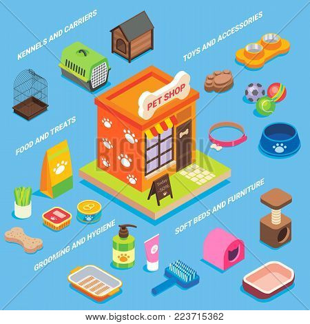 Pet shop icon set. Vector flat isometric illustration of pet store building and animal supplies kennels and carriers, food and treats, toys and accessories, grooming and hygiene, soft beds, furniture.