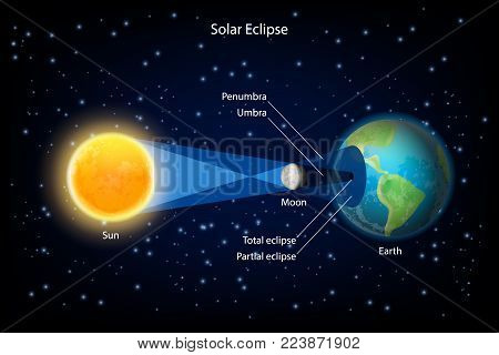 Solar eclipse vector infographic. New moon passes directly between the sun and earth and its shadows fall upon earth surface.