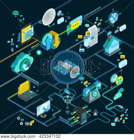 Telecommunication Isometric Flowchart With Equipment For Network And Mobile Connection Update And Sy