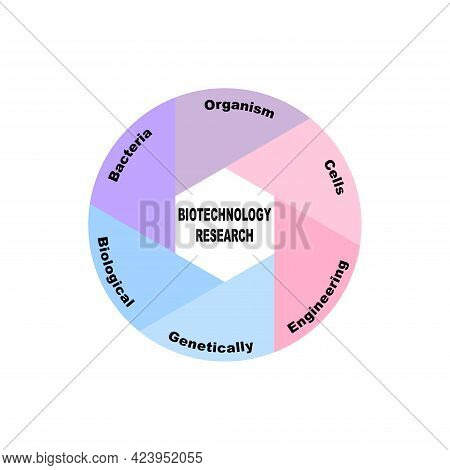 Diagram Concept With Biotechnology Research Text And Keywords. Eps 10 Isolated On White Background
