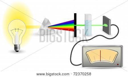 Spectrophotometry technique simplified mechanism scheme vector illustration poster