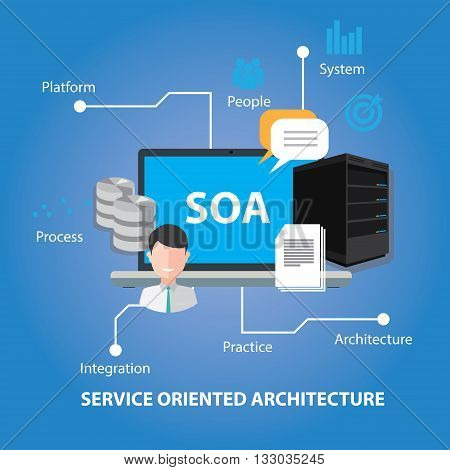 soa service oriented architecture vector illustration concept