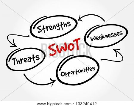 Swot - Strengths Weaknesses Opportunities